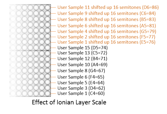 Effect of Ionian scale